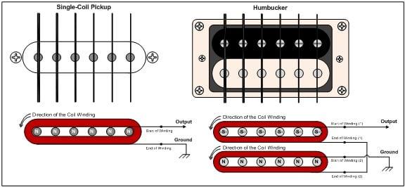 single-coil-vs-humbucker